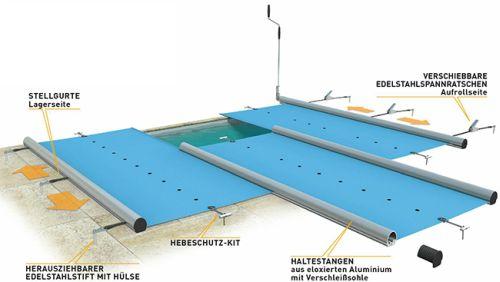 Pool-Sicherheitsabdeckung-schema