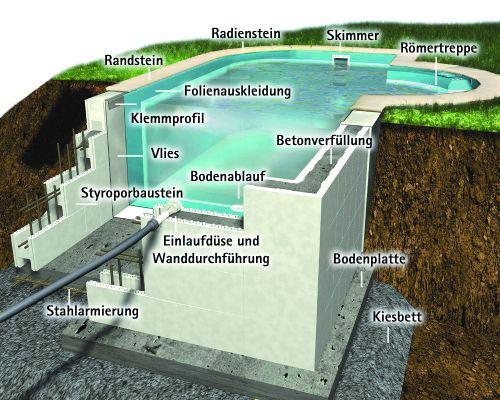 styroporschwimmbecken_Achensee-Zeichnung_kat_text